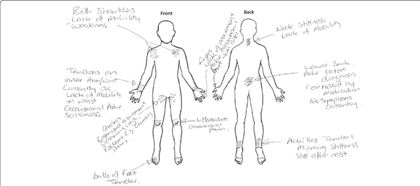 Representation of body mapping work